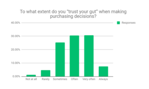 purchasing decisions survey